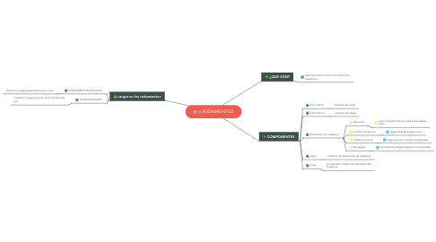 Mind Map: RODAMIENTOS