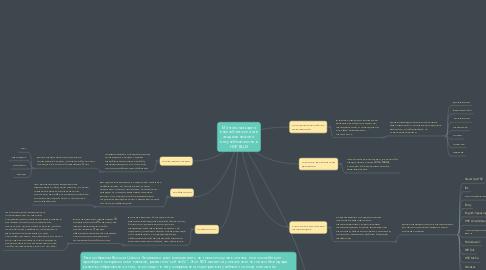 Mind Map: Ментальная карта внеучебного плана в академической и внеучебной жизни в НИУ ВШЭ