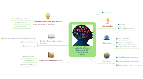 Mind Map: La Lectura Como  Estrategia De  Participación  Activa
