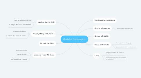 Mind Map: Modelos Psicologicos