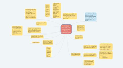 Mind Map: DISEÑO Y VALUACION DE PUESTOS. MAPA CONCEPTUAL.