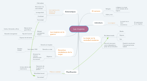 Mind Map: Las mujeres