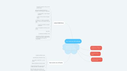 Mind Map: los marcos de trabajo