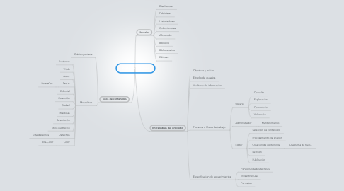 Mind Map: Portadas de Libro