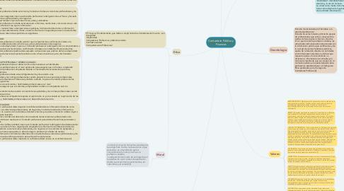 Mind Map: Contaduría Pública y Finanzas