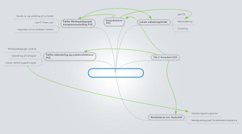 Mind Map: Kollegavejledning PLC Tårnby