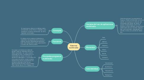 Mind Map: Sistemas de información funcionales