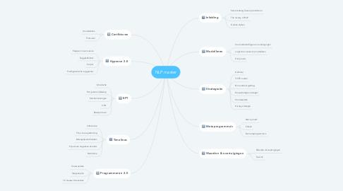 Mind Map: NLP master