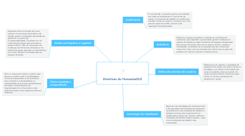 Mind Map: Diretrizes do HumanizaSUS