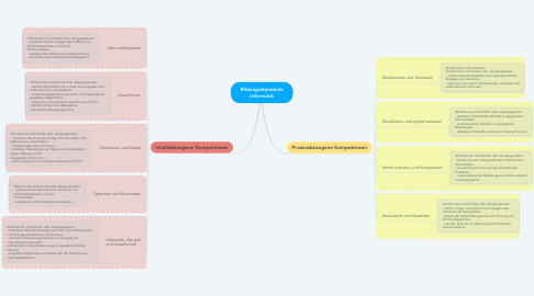 Mind Map: Bildungsstandards Informatik