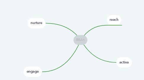 Mind Map: REAn