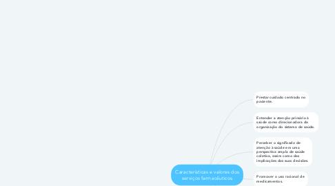 Mind Map: Características e valores dos serviços farmacêuticos