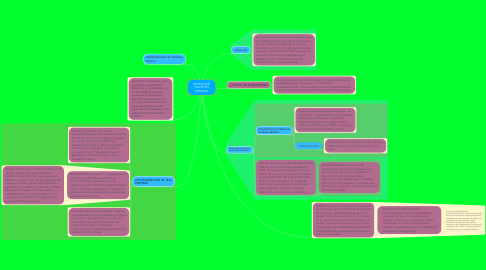 Mind Map: GESTION DE TALENTOS HUMANO