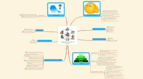 Mind Map: Integración curricular de las Tics