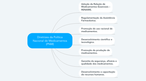 Mind Map: Diretrizes da Política Nacional de Medicamentos (PNM)