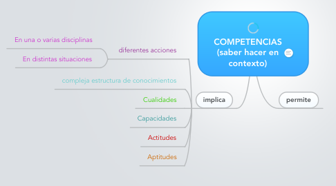 Mind Map: COMPETENCIAS(saber hacer encontexto)