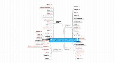 Mind Map: Veebipõhiste õppematerjalide koostamine