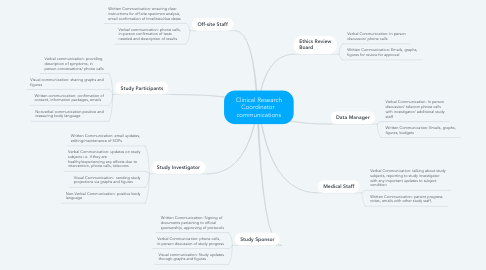 Mind Map: Clinical Research Coordinator  communications