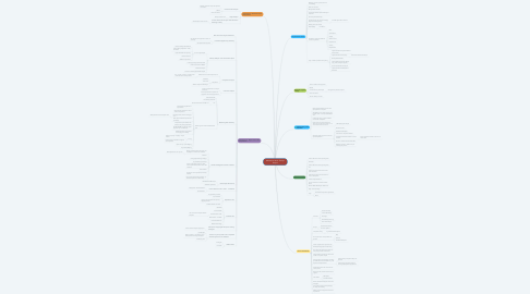 Mind Map: Adventure Vault - Entrep Project