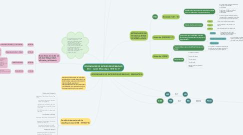 Mind Map: ESTÁNDARES DE INTEROPERATIBILIDAD (IO)    Javier Mora_Gpo: 151016_17