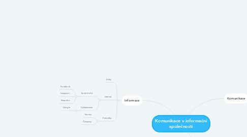 Mind Map: Komunikace v informační společnosti