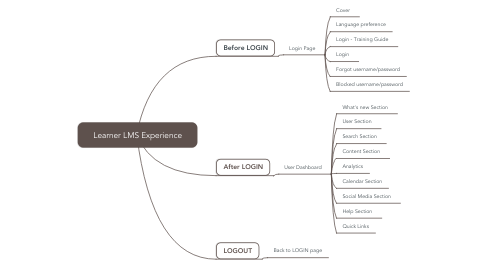 Mind Map: Learner LMS Experience