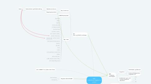 Mind Map: BYK københavns bygherre enhed