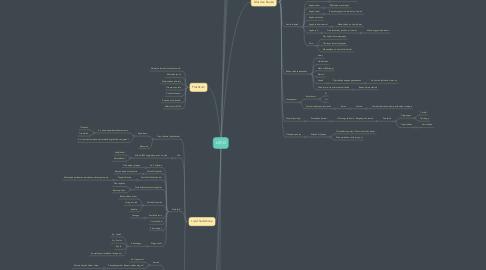 Mind Map: LIPID