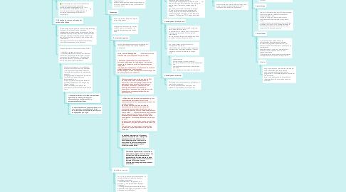 Mind Map: Conception de projet e-learning: modèle ADDIE