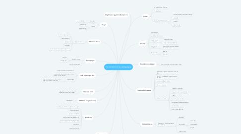 Mind Map: Konstruktivista pedagógia