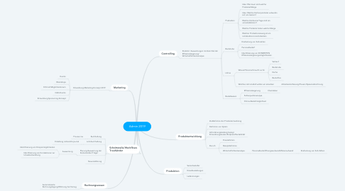 Mind Map: Admin 2019
