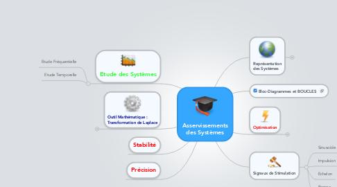 Mind Map: Asservissements des Systèmes