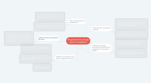 Mind Map: Programme Technologie cycle 4 Compétence