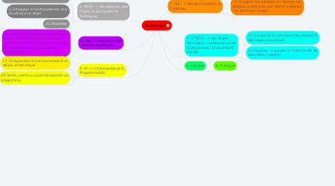 Mind Map: Technologie