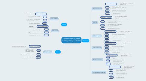 Mind Map: Classificação dos principais helmintos, insetos e ácaros de interesse humano