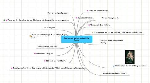 Mind Map: This is what we know about the Rosary