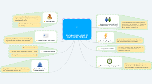 Mind Map: DRAWBACKS OF USING ICT IN LANGUAGE TEACHING