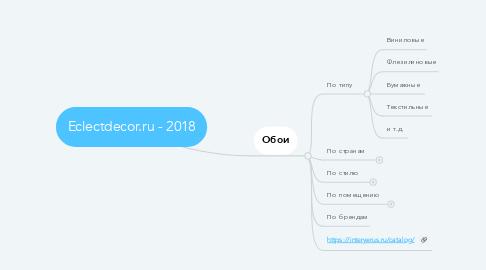Mind Map: Eclectdecor.ru - 2018