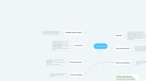 Mind Map: Peristaltismo