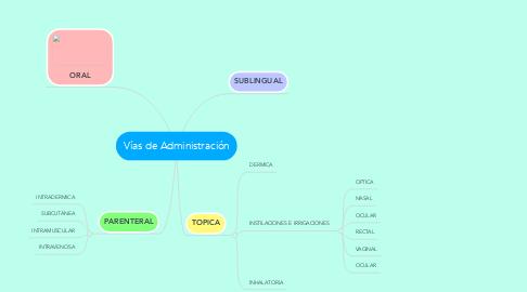 Mind Map: Vías de Administración