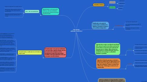 Mind Map: conocimiento científico UNAD Nicolas Frederick Córdoba Guerrero