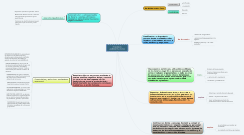 Mind Map: ECONOMIA REGIONAL