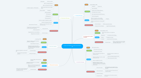 Mind Map: Copiar de Sistema Institucional de la UE