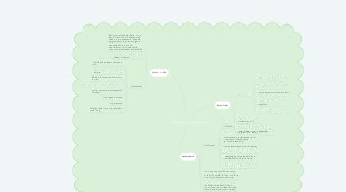 Mind Map: Software en odontología