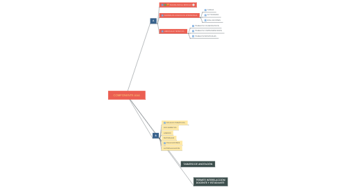 Mind Map: COMPONENTE AAA