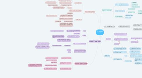 Mind Map: Actividad 7