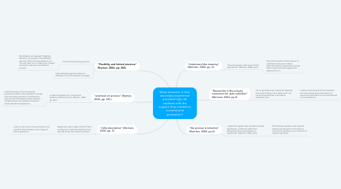 Mind Map: What elements in their secondary experience provided high risk students with the support they needed to succeed post graduation?