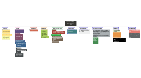 Mind Map: OLYMPIC CHARTER.    The International  Olympic Committee  (IOC)