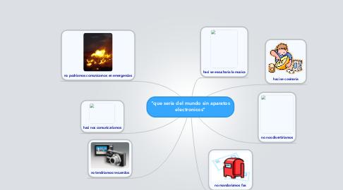 """Mind Map: """"que seria del mundo sin aparatos electronicos"""""""