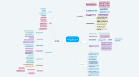 Mind Map: Aula 1 – Conceito e Objetivo de Estudo da Administração
